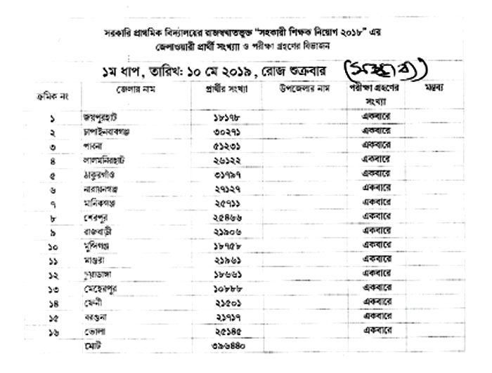 District wise Primary Assistant Teacher Exam Date 2019 has