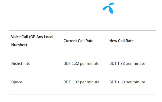 Photo of Grameenphone Nishchinto & Djuice Package Call Rate Changed on 17 March 2019