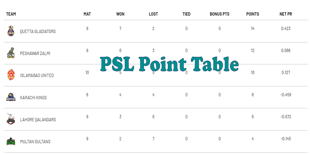 Photo of PSL Point Table – Latest Pakistan Super League Point Table 2019