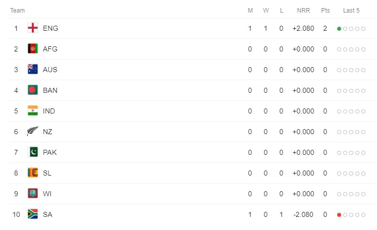 Point Table of Cricket World Cup [updates 30 May 2019]